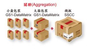 拓航光學GS1藥品追蹤追溯方案