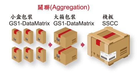 GS1藥品追蹤追溯方案