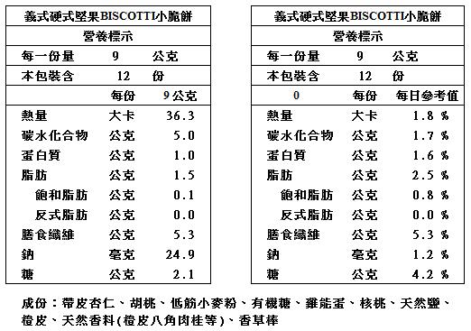 【iWeShop  520Bakery烘焙】義式硬式堅果BISCOTTI小脆餅_營養標籤