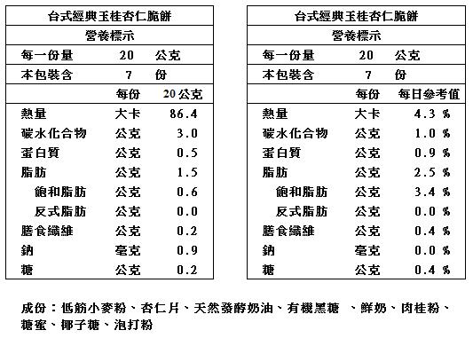 【iWeShop  520Bakery烘焙】台式經典玉桂杏仁脆餅_營養標籤